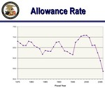 Allowance_rate_drop